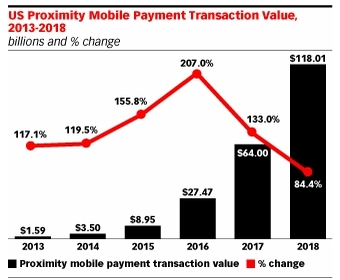 US proximity mobile payment predictions for     2013 - 2018. Source: eMarketer, September 2014